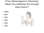 if your mammogram is abnormal what s the likelihood you actually have cancer