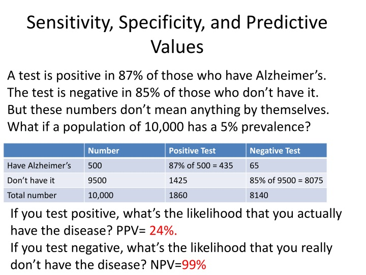 Sensitivity, Specificity, and Predictive Values