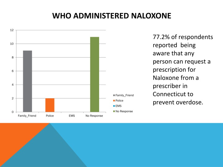 Who Administered Naloxone