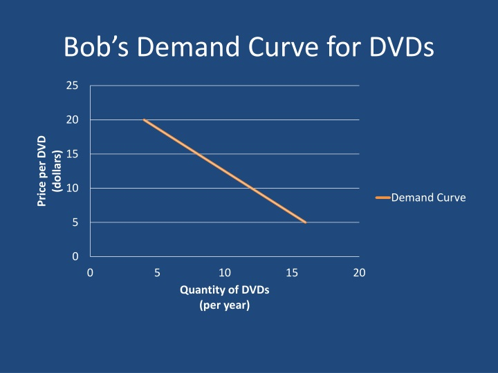 Bob's Demand Curve for DVDs