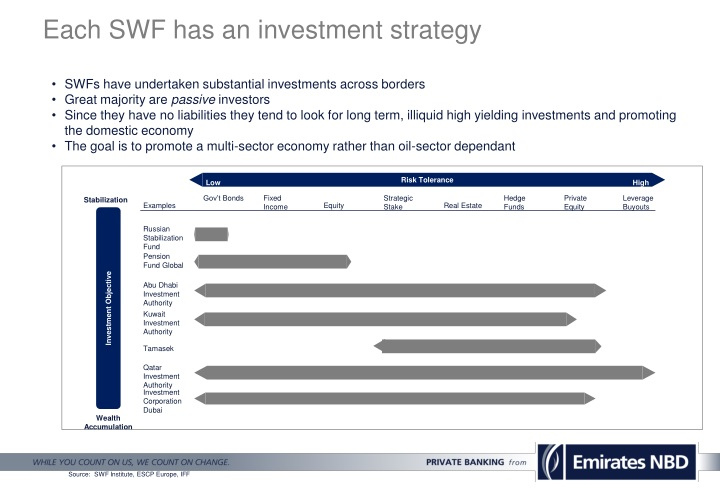 Each SWF has an investment strategy