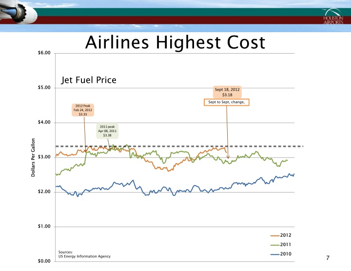 Airlines Highest Cost