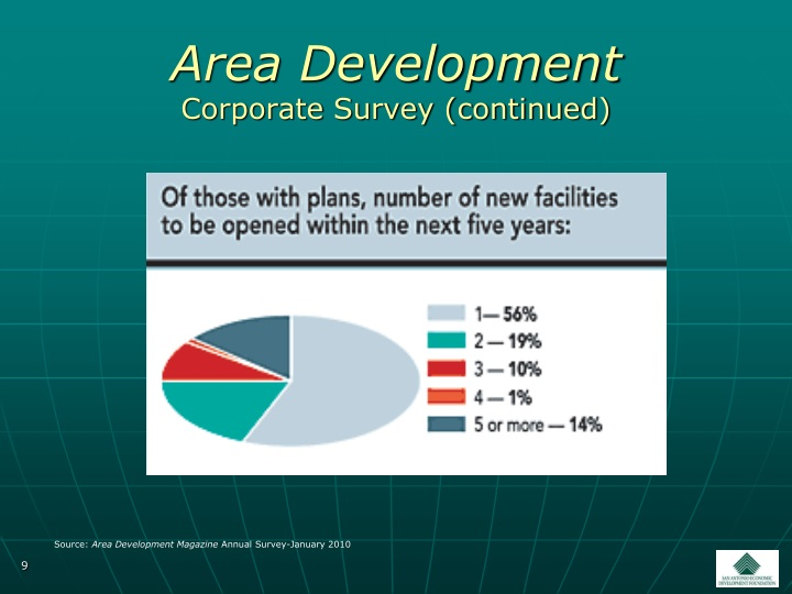 Area Development
