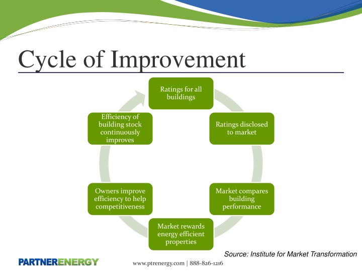 Cycle of Improvement