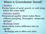where is groundwater stored