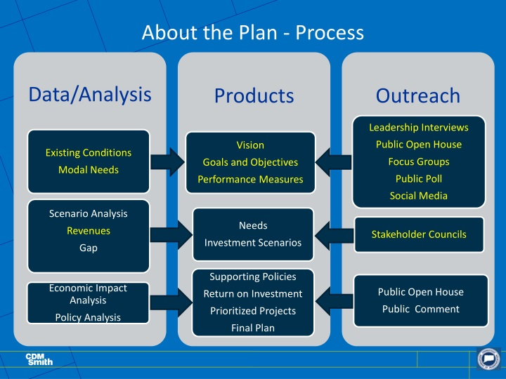 About the Plan - Process