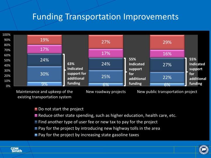 Funding Transportation Improvements