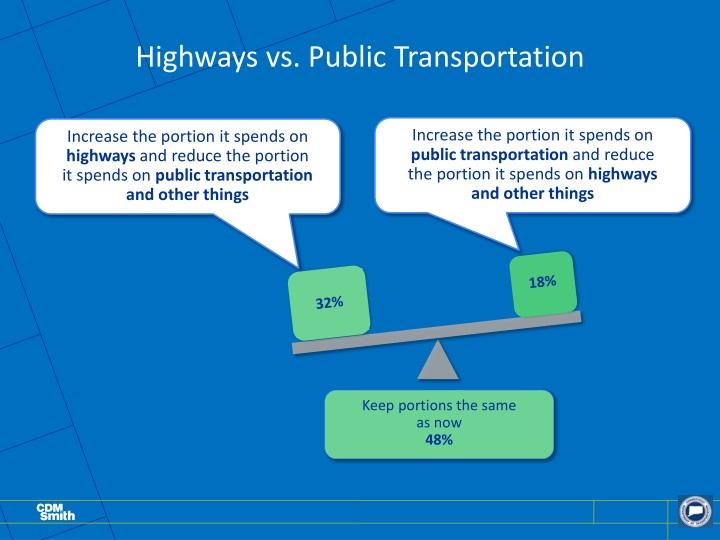 Highways vs. Public