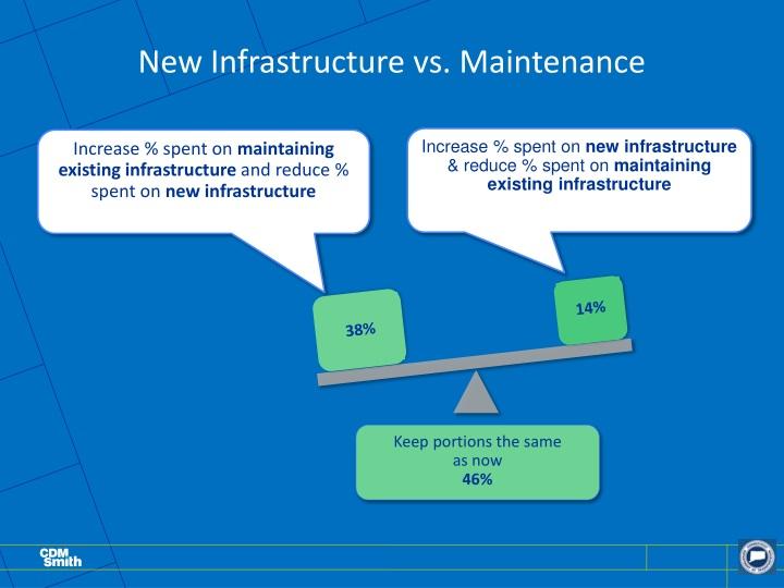 New Infrastructure vs. Maintenance