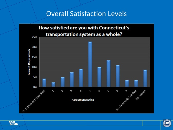 Overall Satisfaction Levels