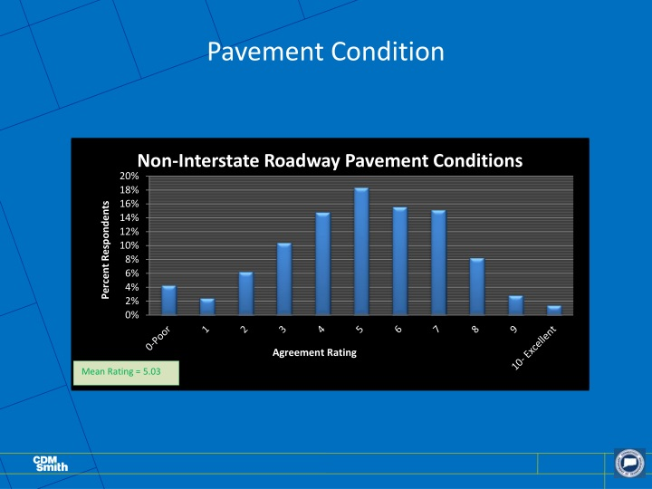 Pavement Condition