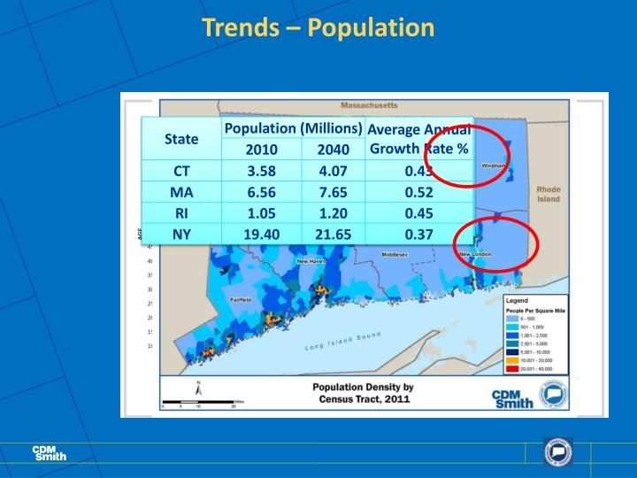 Trends – Population