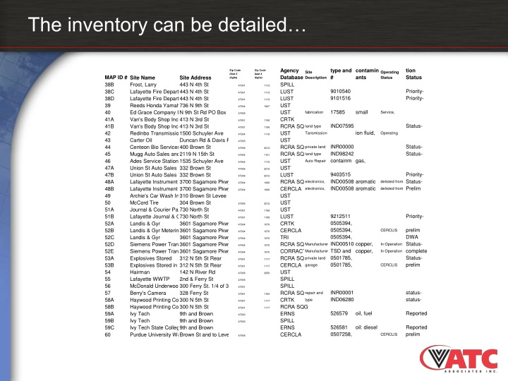 The inventory can be detailed…
