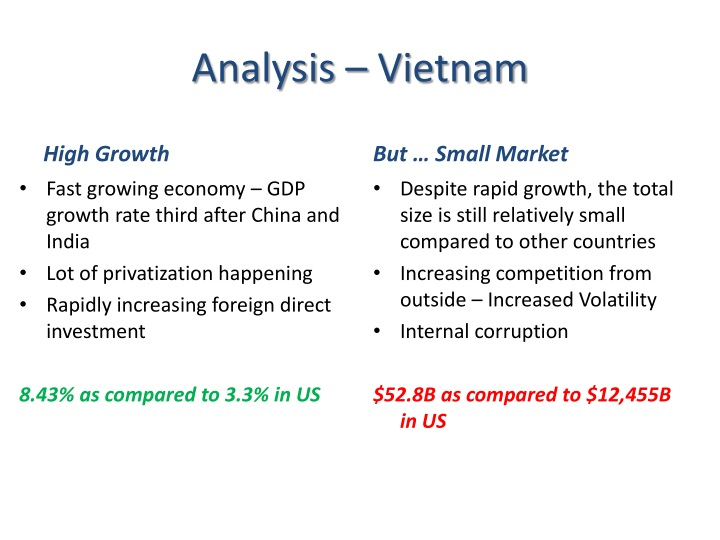 Analysis – Vietnam
