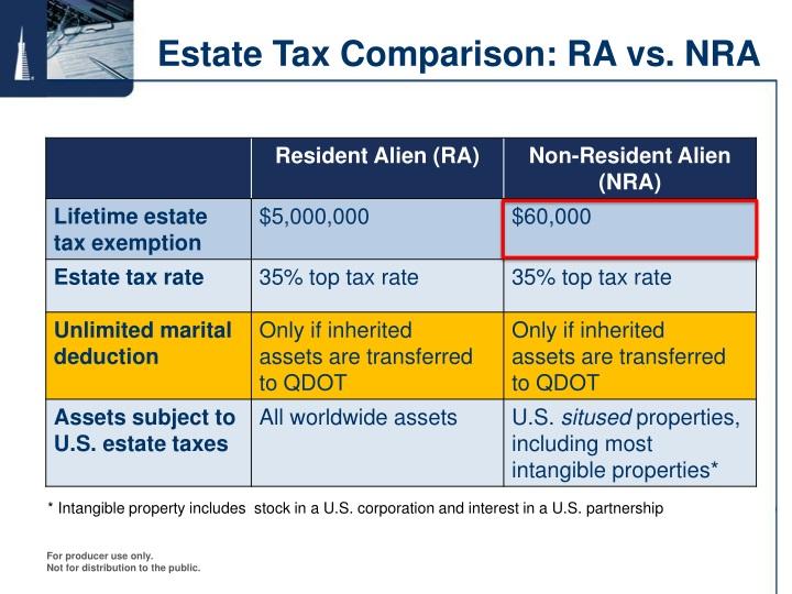 Estate Tax Comparison: RA vs. NRA