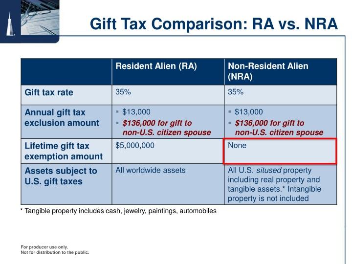 Gift Tax Comparison: RA vs. NRA