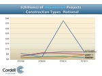 billions of abandoned projects construction types national
