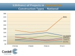 billions of projects in construction construction types national