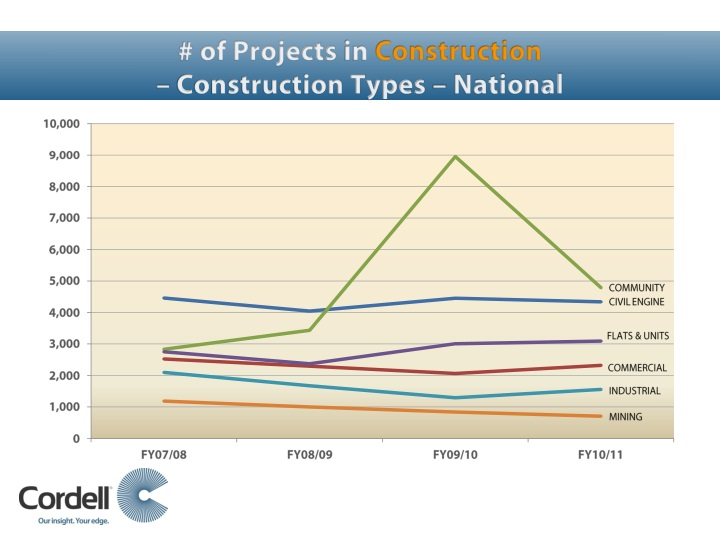 # of Projects
