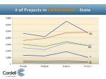 of projects in construction state