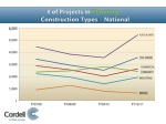 of projects in planning construction types national