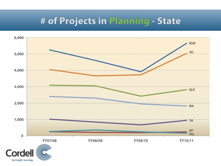 # of Projects in