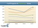 of projects in planning state