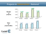 projects in construction national