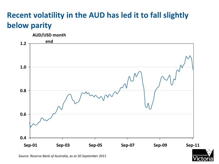 Recent volatility in the AUD has led it to fall slightly below parity