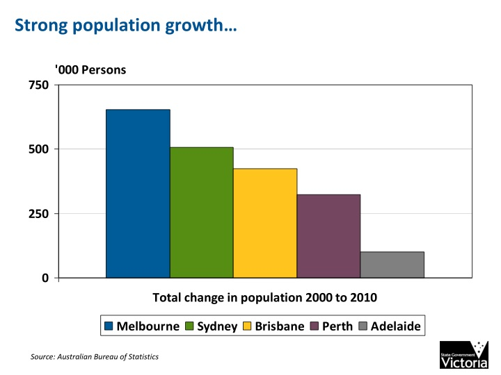 Strong population growth…