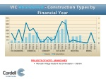 vic abandoned construction types by financial year