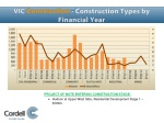 vic construction construction types by financial year