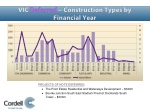 vic deferred construction types by financial year