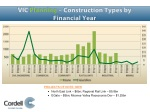 vic planning construction types by financial year