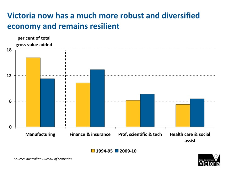 Victoria now has a much more robust and diversified economy and remains resilient