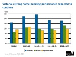 victoria s strong home building performance expected to continue
