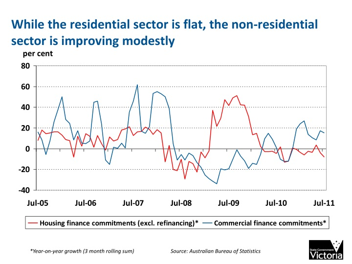 While the residential sector is flat, the non-residential sector is improving modestly