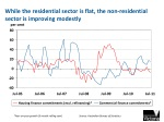 while the residential sector is flat the non residential sector is improving modestly