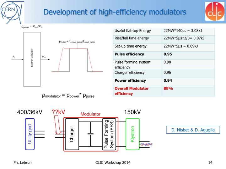 Development of high-efficiency modulators