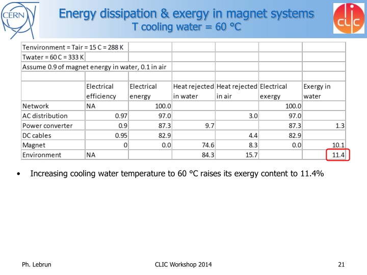 Energy dissipation &