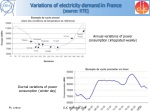 variations of electricity demand in france source rte