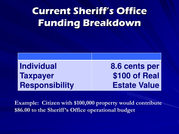 Current Sheriff's Office Funding Breakdown