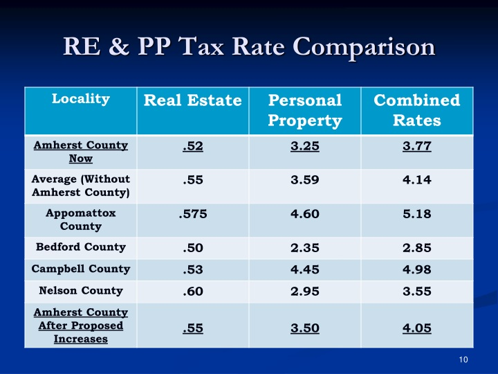 RE & PP Tax Rate Comparison