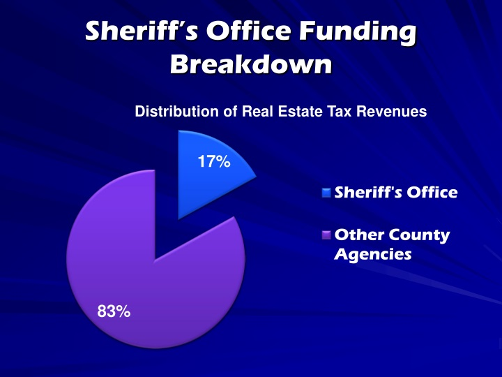 Sheriff's Office Funding Breakdown