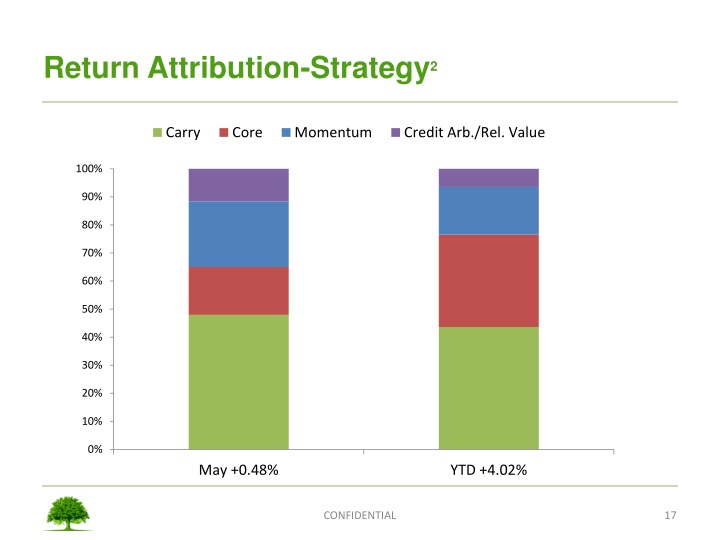 Return Attribution-Strategy