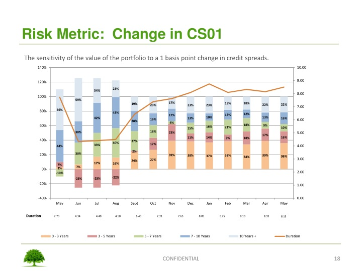 Risk Metric:  Change in CS01