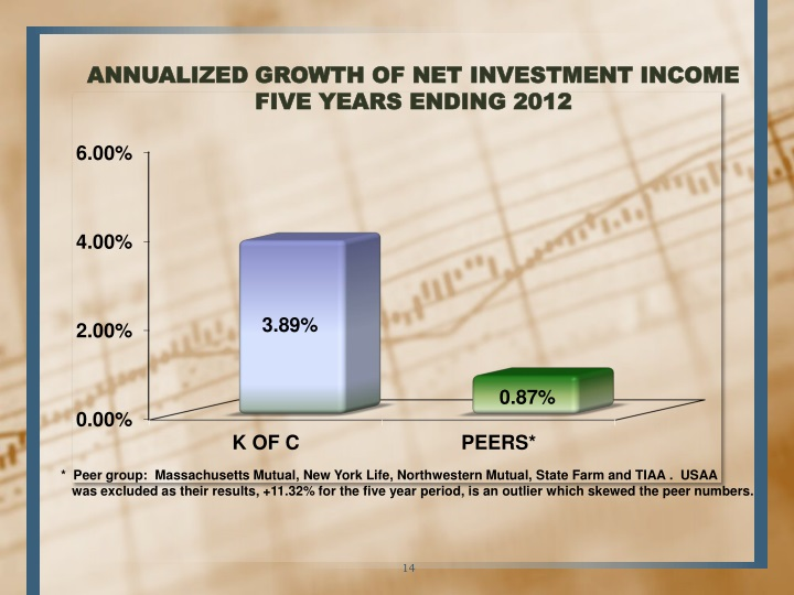 ANNUALIZED GROWTH OF NET INVESTMENT INCOME