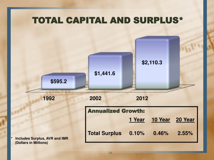 TOTAL CAPITAL AND SURPLUS*