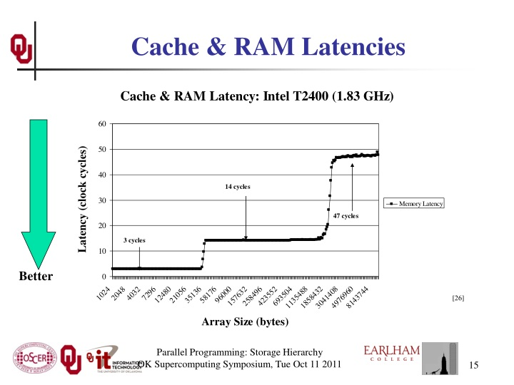 Cache & RAM Latencies