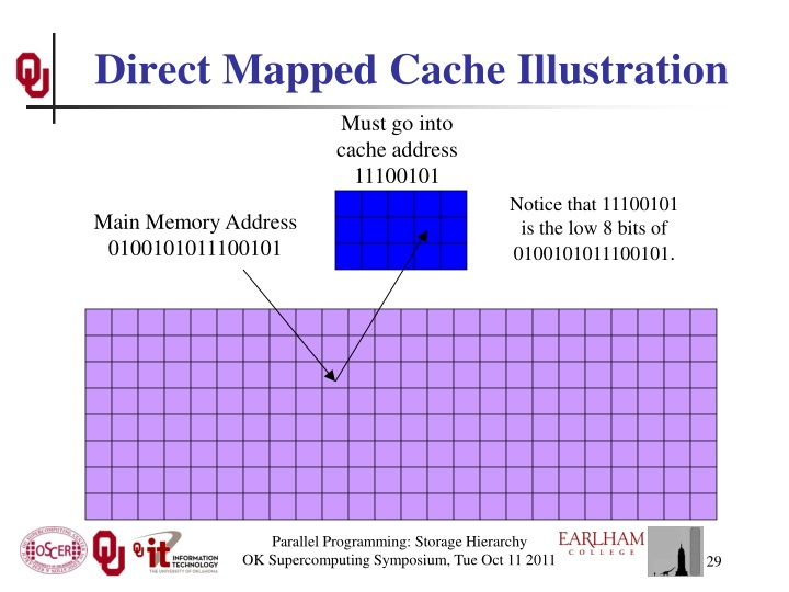 Direct Mapped Cache Illustration
